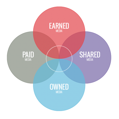 Venn diagram illustrating the PESO model, a media strategy that blends paid, earned, shared and owned media.